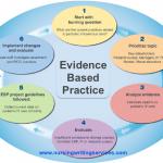 Ce sunt practicile bazate pe dovezi?