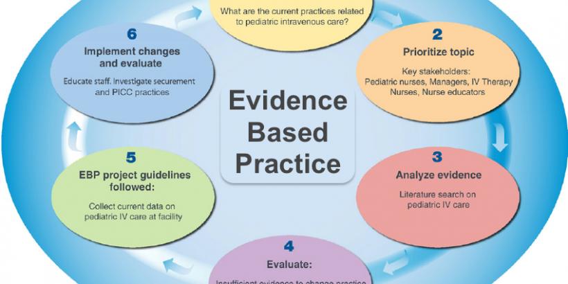 Evidence based practice essay